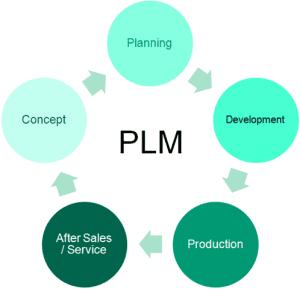 Veja 10 dicas para uma implementação bem-sucedida de PLM 1
